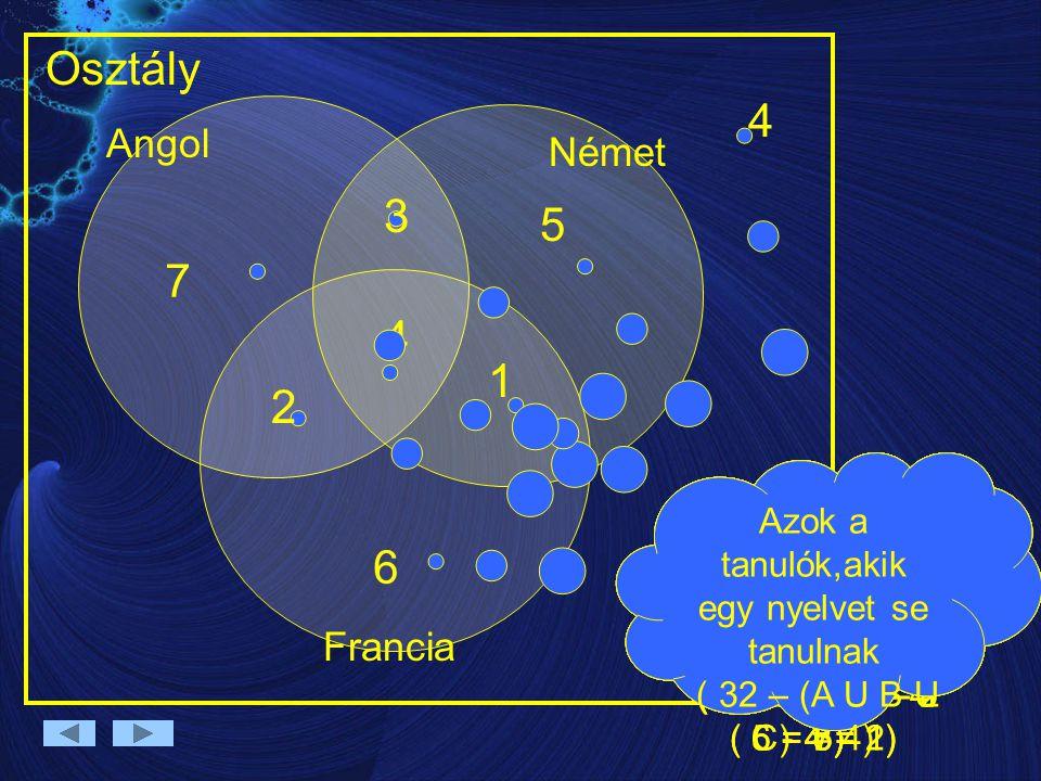 Angol Német Francia Osztály Azok a tanulók,akik mind a 3 nyelvet tanulják 4 Azok a tanulók,akik németül és angolul tanulnak ( 7- 4 = 3) 3 Azok a tanul