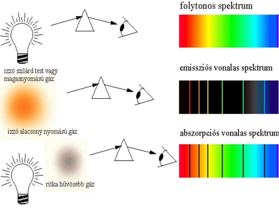 Minden atomnak vagy molekulának megvannak a saját színképvonalai, amelyek hullámhosszát az elektronjaik energiaszintjei, pontosabban az azok közti különbségek határozzák meg.