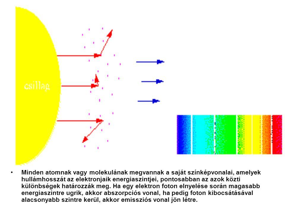 Minden atomnak vagy molekulának megvannak a saját színképvonalai, amelyek hullámhosszát az elektronjaik energiaszintjei, pontosabban az azok közti kül