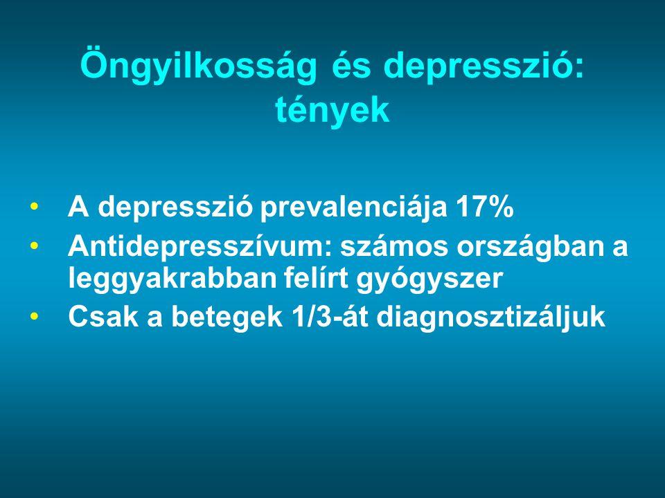 Öngyilkosság és depresszió: tények A depresszió prevalenciája 17% Antidepresszívum: számos országban a leggyakrabban felírt gyógyszer Csak a betegek 1