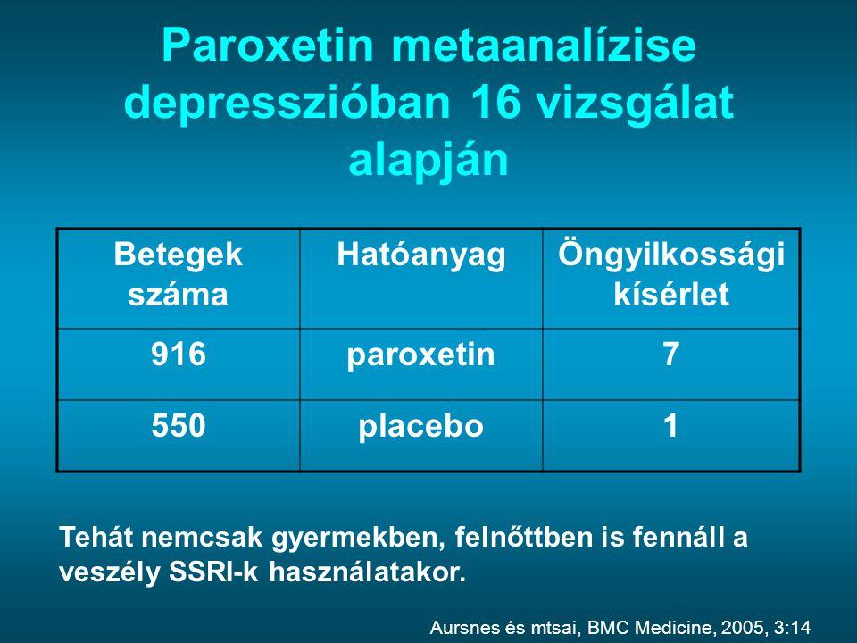 Paroxetin metaanalízise depresszióban 16 vizsgálat alapján Betegek száma HatóanyagÖngyilkossági kísérlet 916paroxetin7 550placebo1 Tehát nemcsak gyerm