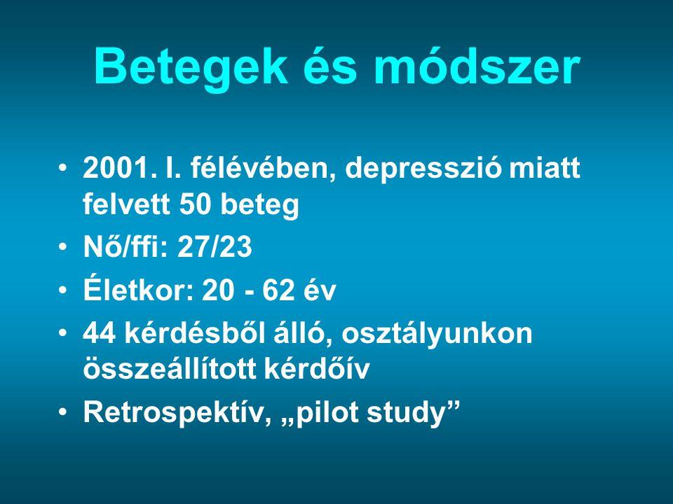 Betegek és módszer 2001. I. félévében, depresszió miatt felvett 50 beteg Nő/ffi: 27/23 Életkor: 20 - 62 év 44 kérdésből álló, osztályunkon összeállíto