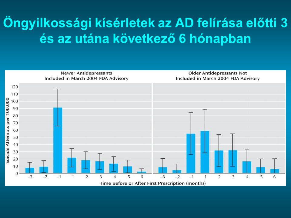 Öngyilkossági kísérletek az AD felírása előtti 3 és az utána következő 6 hónapban