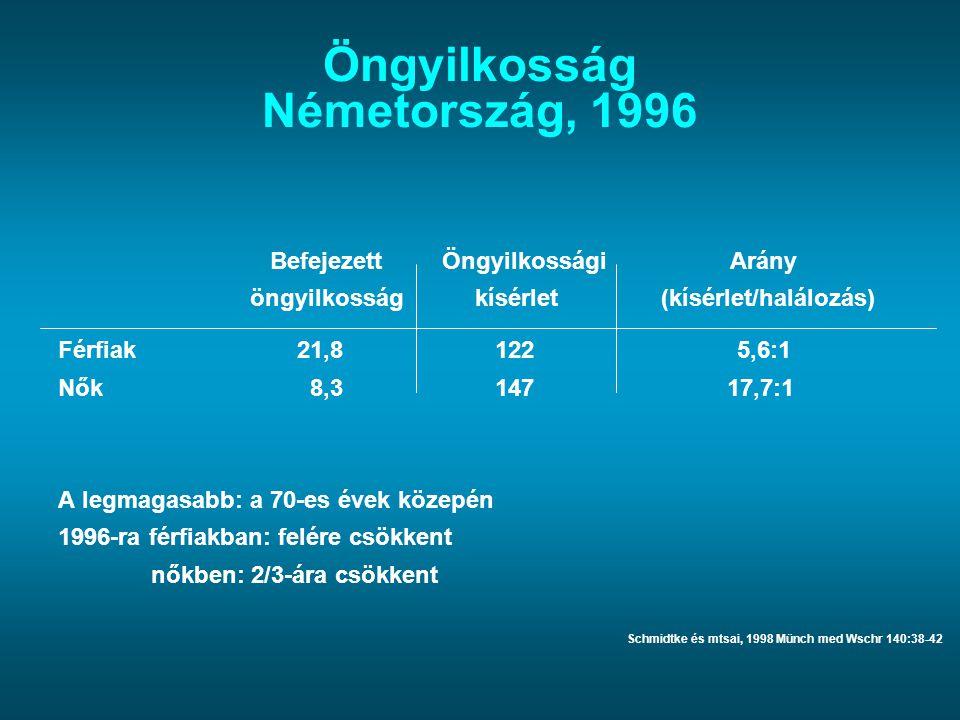Öngyilkosság Németország, 1996 BefejezettÖngyilkosságiArány öngyilkosság kísérlet (kísérlet/halálozás) Férfiak 21,8 122 5,6:1 Nők 8,3 147 17,7:1 A leg