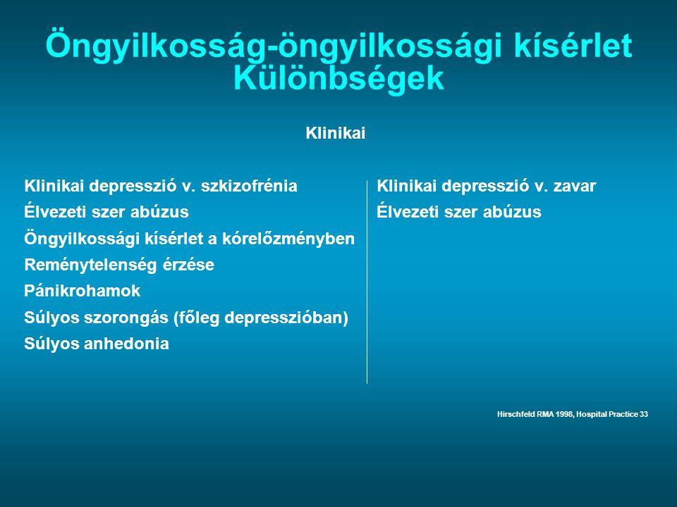 Öngyilkosság-öngyilkossági kísérlet Különbségek Klinikai Klinikai depresszió v. szkizofrénia Klinikai depresszió v. zavar Élvezeti szer abúzus Öngyilk