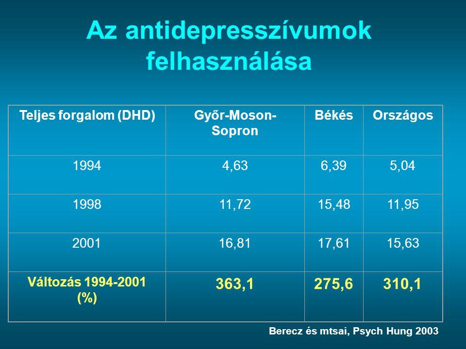 Az antidepresszívumok felhasználása Teljes forgalom (DHD)Győr-Moson- Sopron BékésOrszágos 19944,636,395,04 199811,7215,4811,95 200116,8117,6115,63 Vál