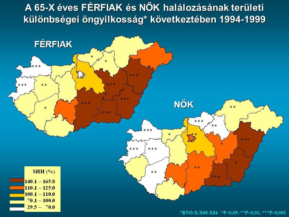 A 65-X éves FÉRFIAK és NŐK halálozásának területi különbségei öngyilkosság* következtében 1994-1999 *BNO-X:X60-X84 *P<0,05; **P<0,01; ***P<0,001 FÉRFI