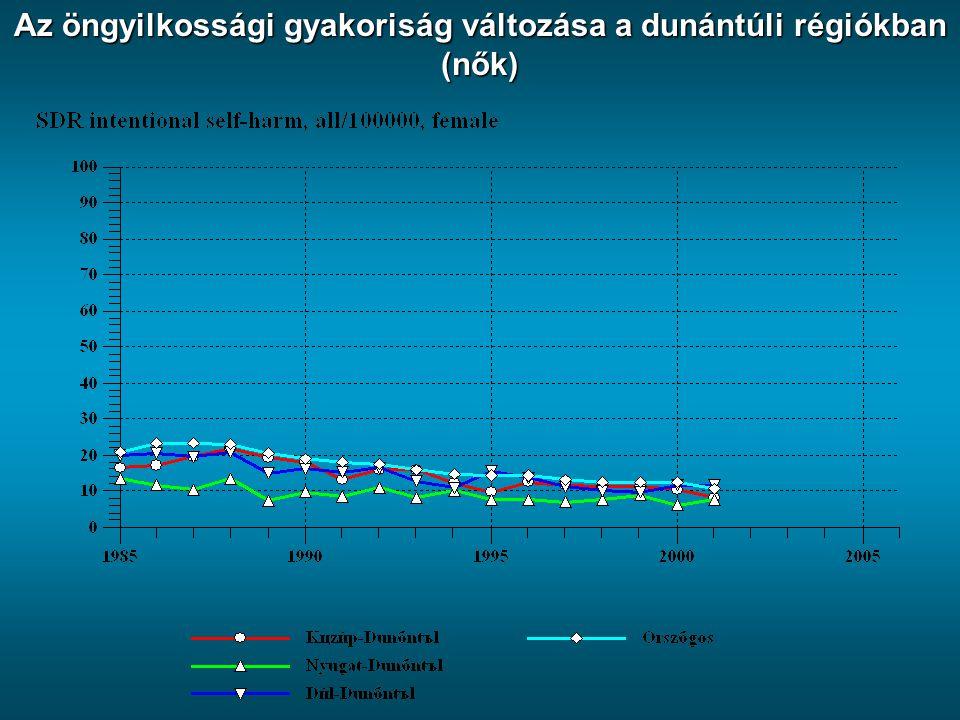 Az öngyilkossági gyakoriság változása a dunántúli régiókban (nők)