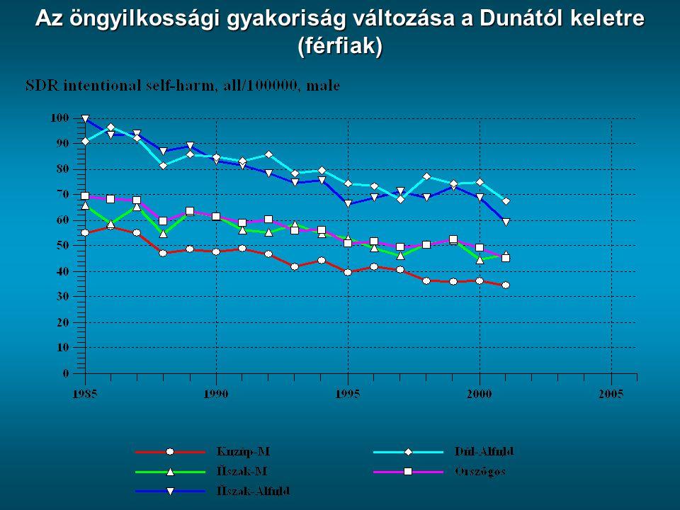 Az öngyilkossági gyakoriság változása a Dunától keletre (férfiak)