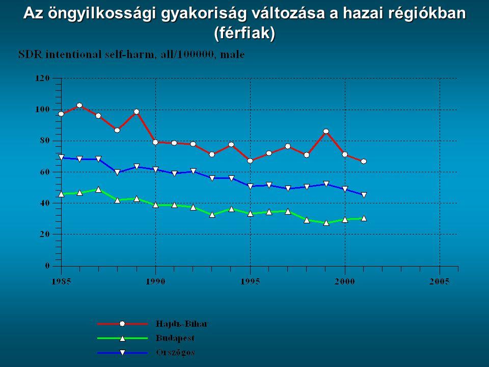 Az öngyilkossági gyakoriság változása a hazai régiókban (férfiak)