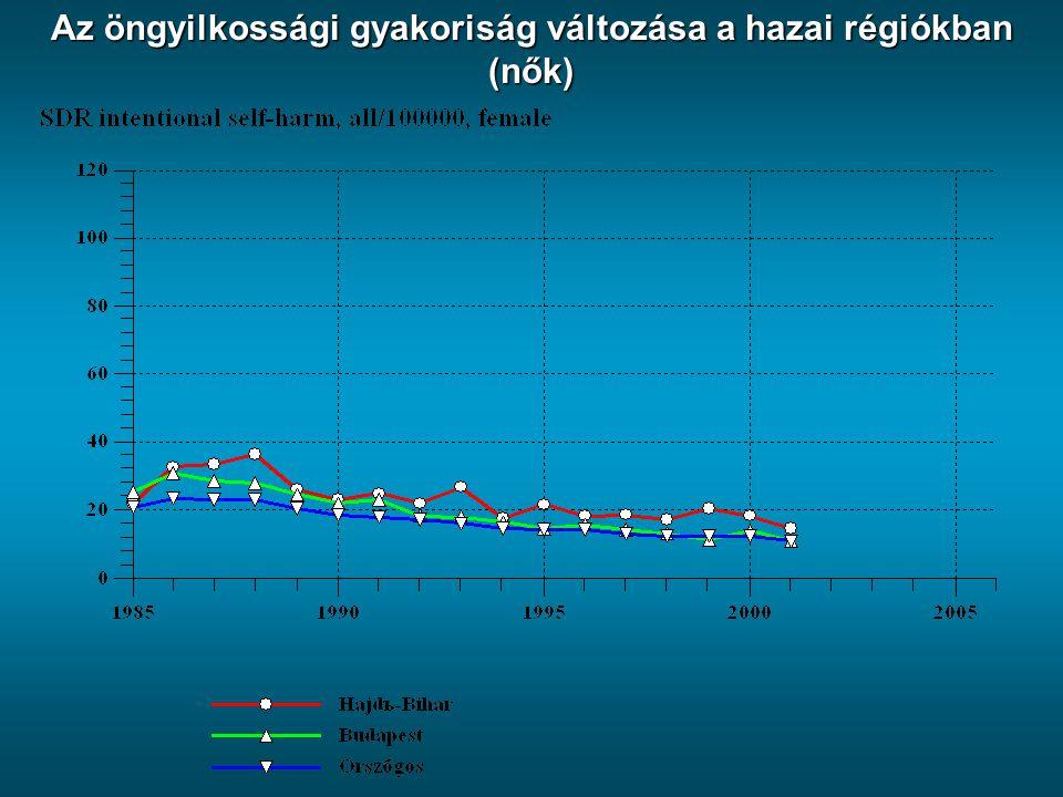 Az öngyilkossági gyakoriság változása a hazai régiókban (nők)