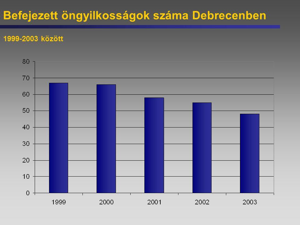Befejezett öngyilkosságok száma Debrecenben 1999-2003 között