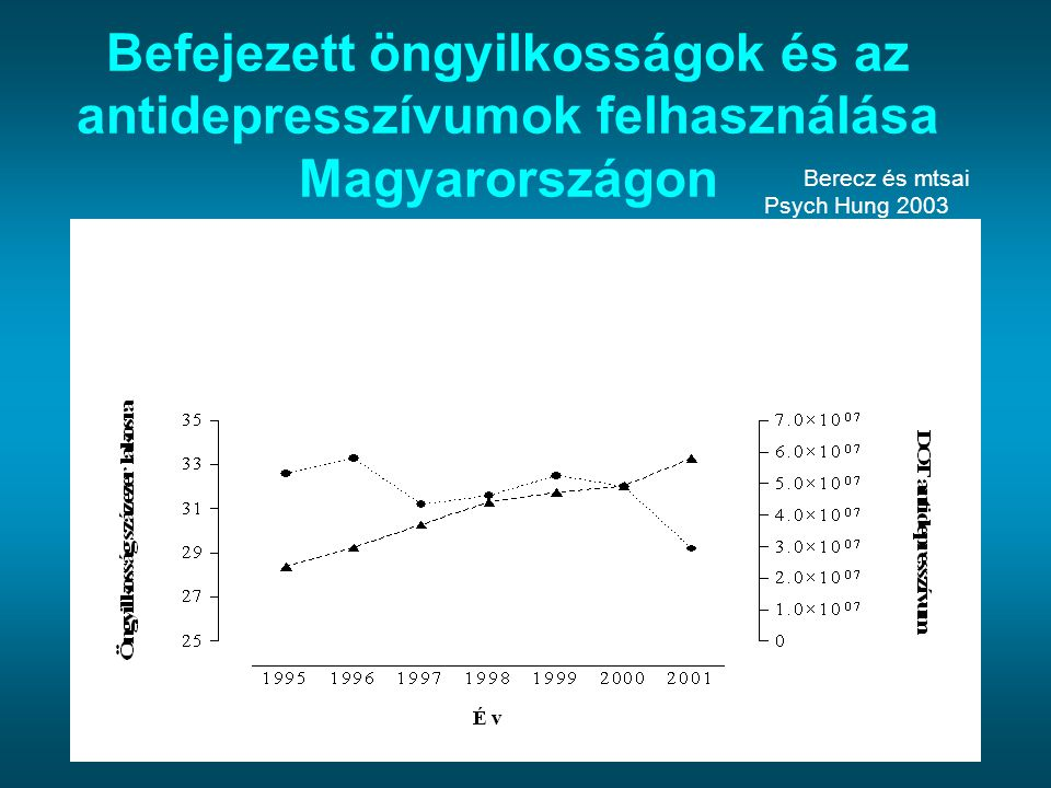 Az öngyilkosság kockázata orvosokban Férfiakban: 1,6-szoros Nőkben: 3,0-szoros LeginkábbLegkevésbé Veszélyeztetett USAPszichiáter Gyermekgyógyász Svédország Sebész Németország Családorvos Pszichiáter Belgyógyász Okok:feszültség, felelősség, team munkában kisebb a kockázat túlterheltség, a magánélet a háttérbe szorul stressz függőség az orvos rossz beteg