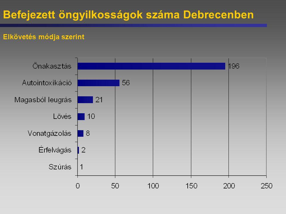 Befejezett öngyilkosságok száma Debrecenben Elkövetés módja szerint