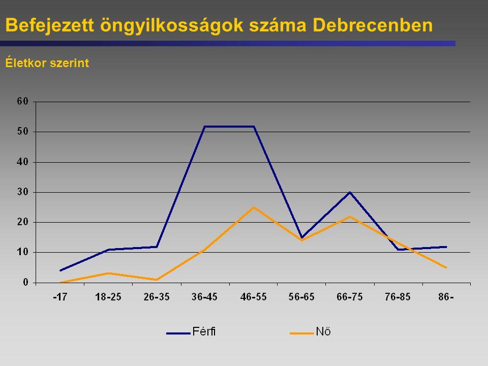 Befejezett öngyilkosságok száma Debrecenben Életkor szerint
