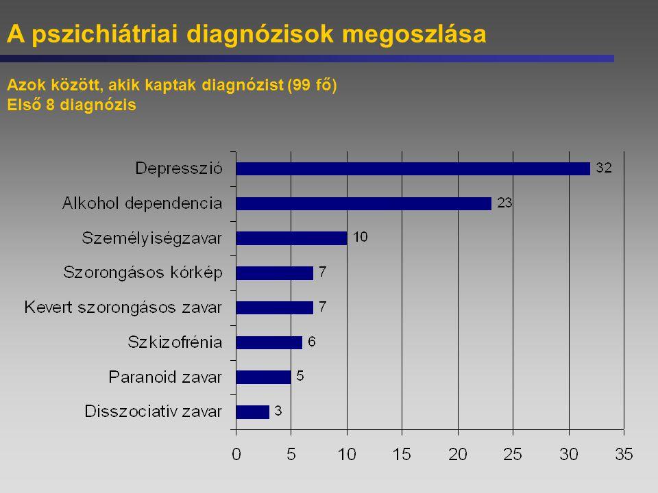 A pszichiátriai diagnózisok megoszlása Azok között, akik kaptak diagnózist (99 fő) Első 8 diagnózis