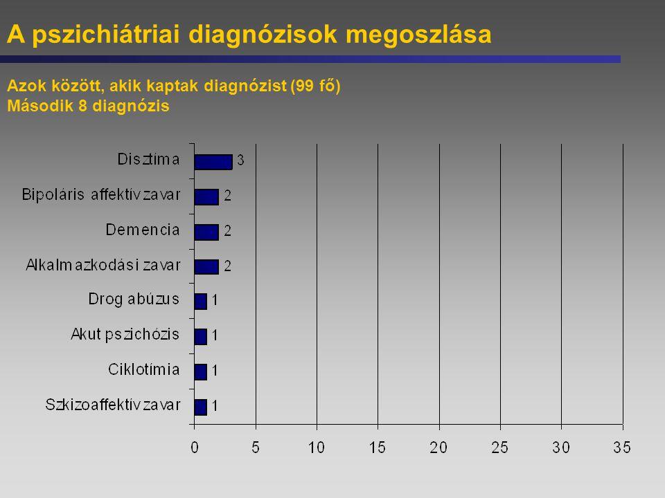 A pszichiátriai diagnózisok megoszlása Azok között, akik kaptak diagnózist (99 fő) Második 8 diagnózis