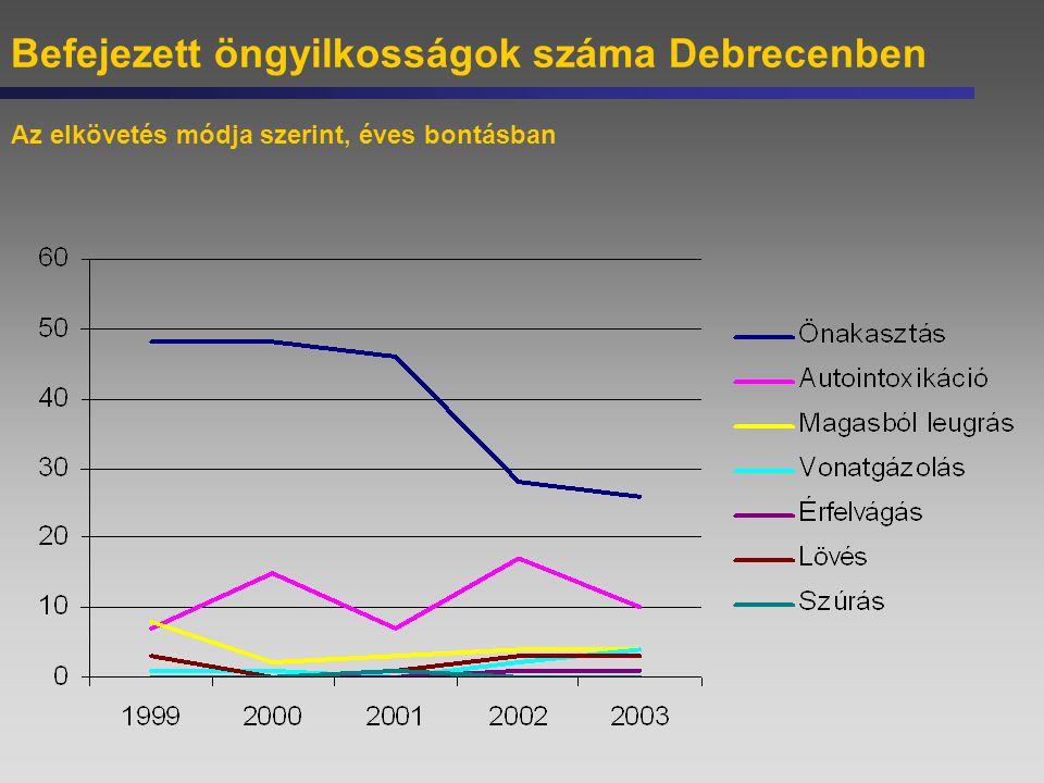 Befejezett öngyilkosságok száma Debrecenben Az elkövetés módja szerint, éves bontásban