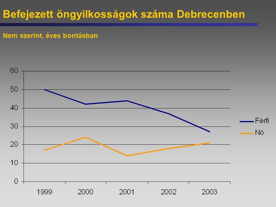 Befejezett öngyilkosságok száma Debrecenben Nem szerint, éves bontásban