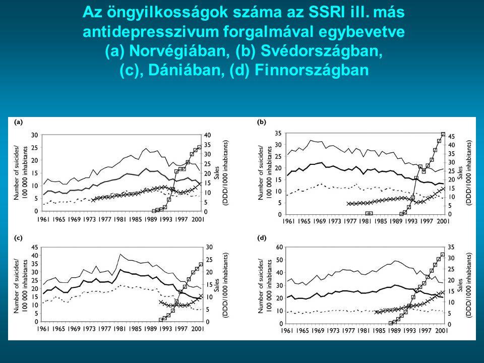 Az öngyilkosságok száma az SSRI ill. más antidepresszivum forgalmával egybevetve (a) Norvégiában, (b) Svédországban, (c), Dániában, (d) Finnországban