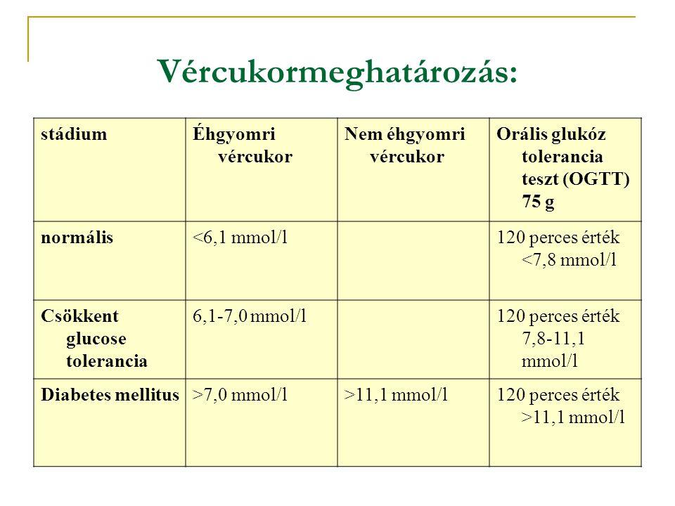 Vércukormeghatározás: stádiumÉhgyomri vércukor Nem éhgyomri vércukor Orális glukóz tolerancia teszt (OGTT) 75 g normális<6,1 mmol/l120 perces érték <7