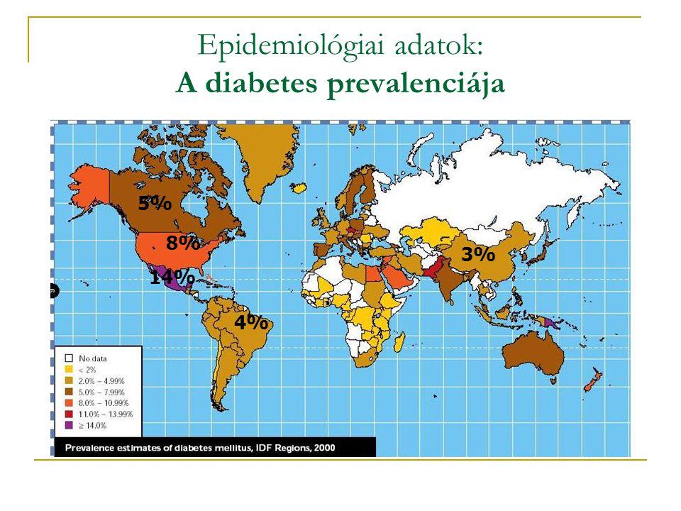 Epidemiológiai adatok: A diabetes prevalenciája 5% 8% 14% 4% 3%