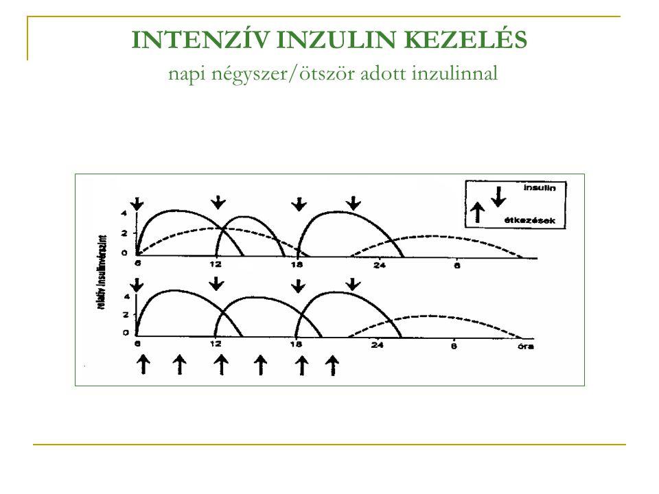 INTENZÍV INZULIN KEZELÉS napi négyszer/ötször adott inzulinnal