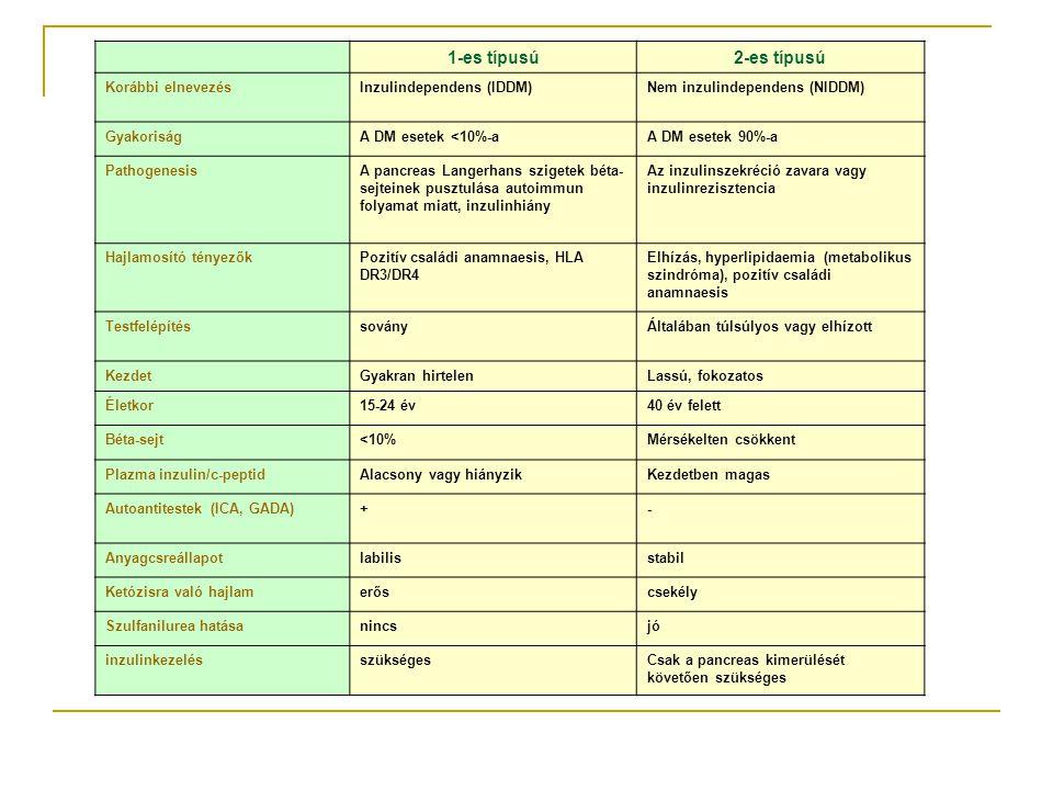 """KOMPLEX TERÁPIA ALAPELVEI hyperglikémia korrigálása - éhomi hyperglikémia normalizálása - posztprandialis hyperglikémia mérséklése diszlipidémia korrigálása - triglicerid szintek normalizálása - LDL-koleszterin csökkentése - HDL-koleszterin emelése normális vérnyomás tartása a fokozott trombogenezis csökkentése 1-3 havonkénti """"partneri˝ beteggondozás ( oktatás, kockázati tényező monitorozás )"""
