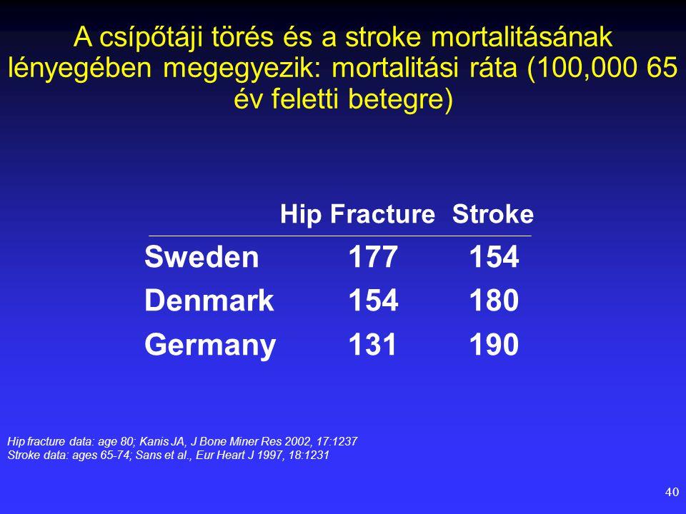 40 A csípőtáji törés és a stroke mortalitásának lényegében megegyezik: mortalitási ráta (100,000 65 év feletti betegre) Hip Fracture Stroke Sweden1771