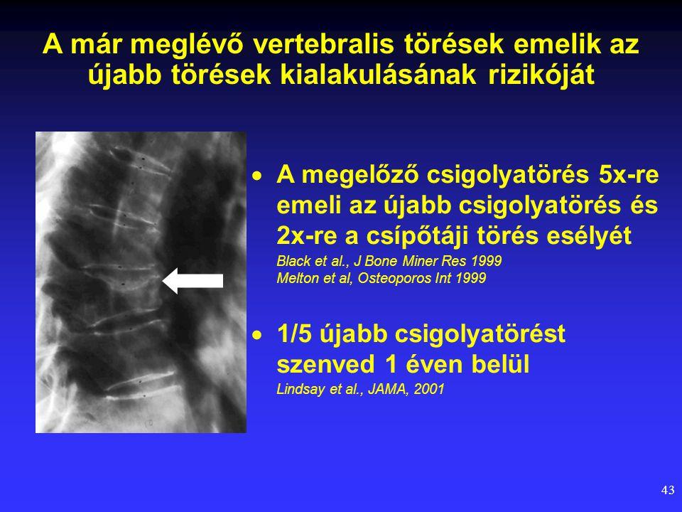 43 A már meglévő vertebralis törések emelik az újabb törések kialakulásának rizikóját  A megelőző csigolyatörés 5x-re emeli az újabb csigolyatörés és