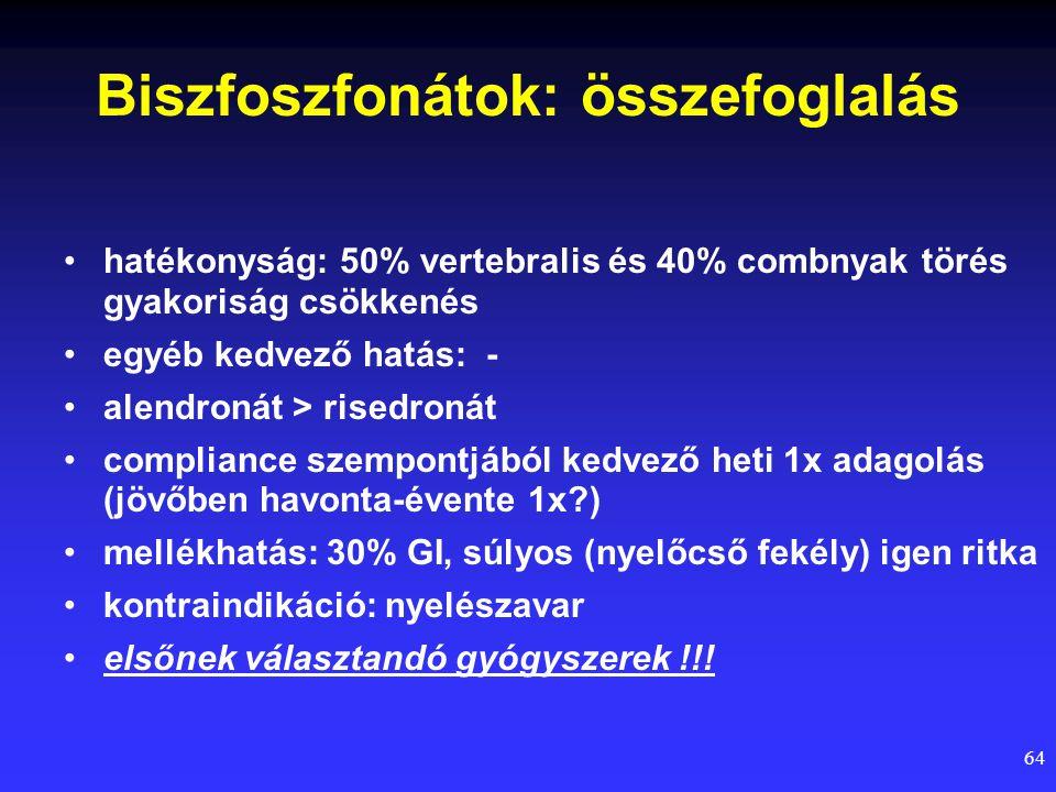 64 Biszfoszfonátok: összefoglalás hatékonyság: 50% vertebralis és 40% combnyak törés gyakoriság csökkenés egyéb kedvező hatás: - alendronát > risedron