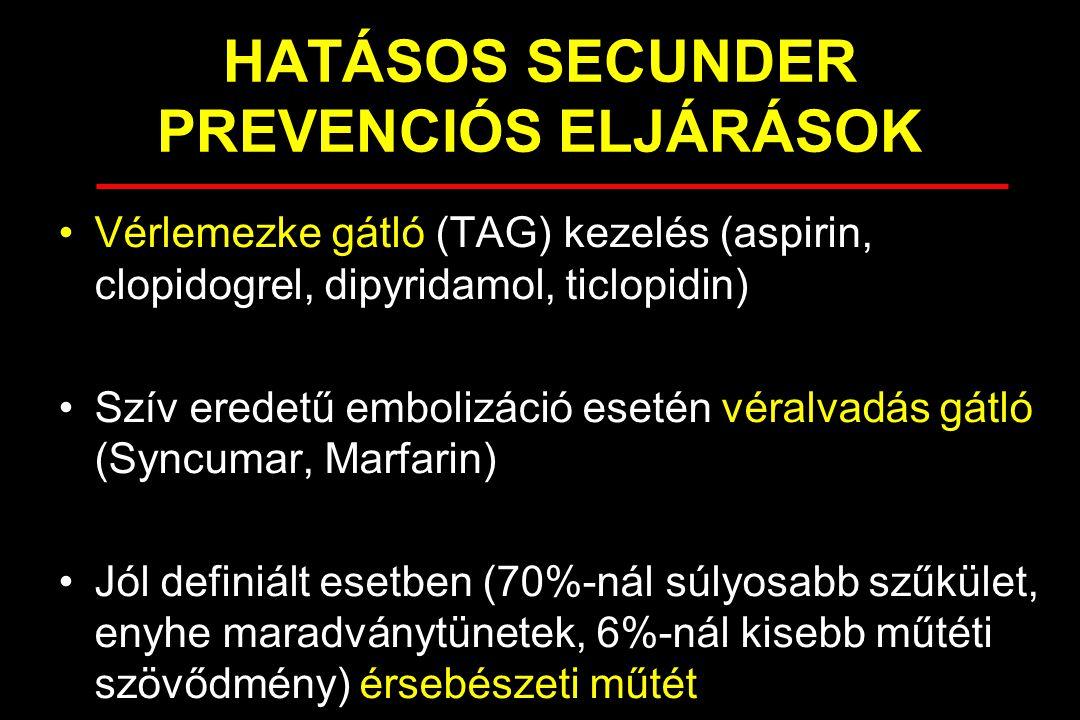 HATÁSOS SECUNDER PREVENCIÓS ELJÁRÁSOK Vérlemezke gátló (TAG) kezelés (aspirin, clopidogrel, dipyridamol, ticlopidin) Szív eredetű embolizáció esetén véralvadás gátló (Syncumar, Marfarin) Jól definiált esetben (70%-nál súlyosabb szűkület, enyhe maradványtünetek, 6%-nál kisebb műtéti szövődmény) érsebészeti műtét