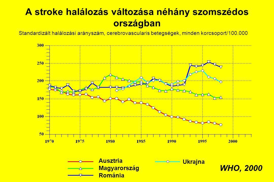 A stroke halálozás változása néhány szomszédos országban Ausztria Magyarország Románia Ukrajna WHO, 2000 Standardizált halálozási arányszám, cerebrova