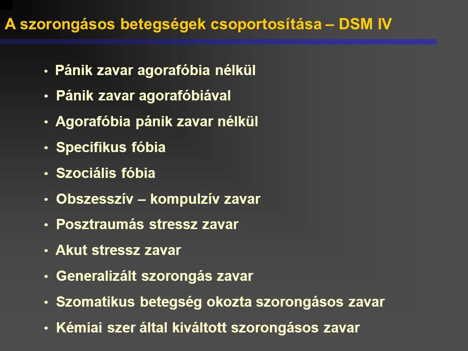 A szorongásos betegségek csoportosítása – DSM IV Pánik zavar agorafóbia nélkül Pánik zavar agorafóbiával Agorafóbia pánik zavar nélkül Specifikus fóbi