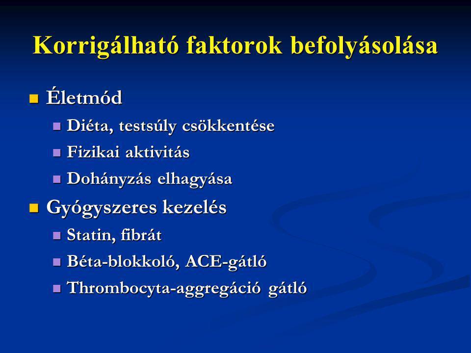 Korrigálható faktorok befolyásolása Életmód Életmód Diéta, testsúly csökkentése Diéta, testsúly csökkentése Fizikai aktivitás Fizikai aktivitás Dohány