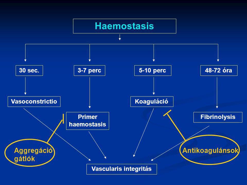 Haemostasis 30 sec.3-7 perc5-10 perc48-72 óra Vasoconstrictio Primer haemostasis Koaguláció Fibrinolysis Vascularis integritás Aggregáció gátlók Antik