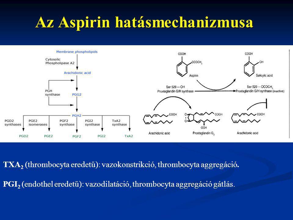 Az Aspirin hatásmechanizmusa TXA 2 (thrombocyta eredetű): vazokonstrikció, thrombocyta aggregáció. PGI 2 (endothel eredetű): vazodilatáció, thrombocyt