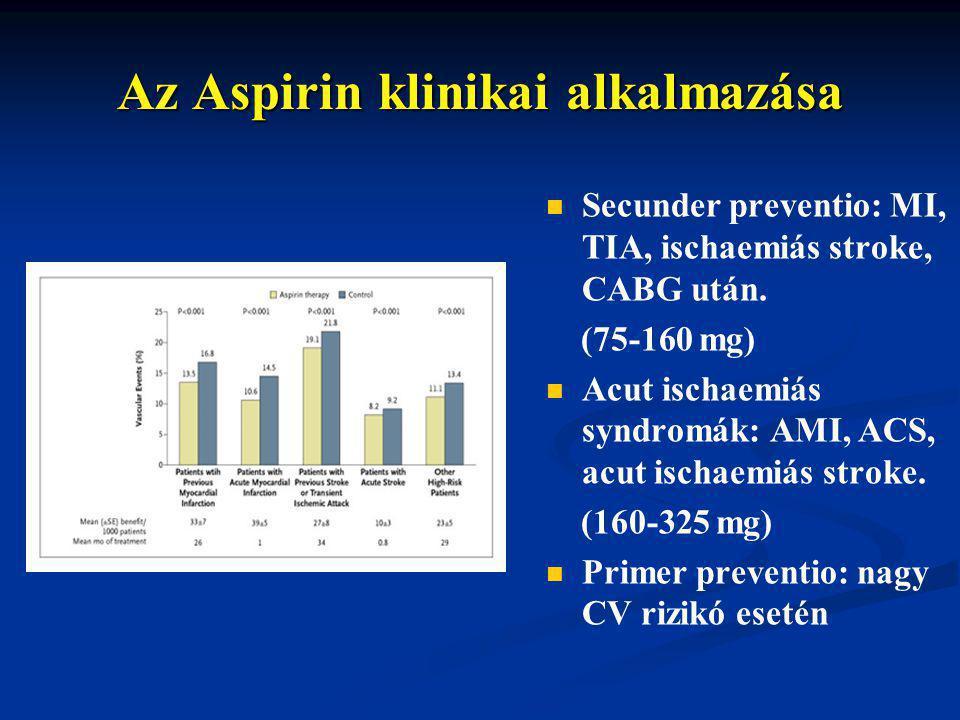 Az Aspirin klinikai alkalmazása Secunder preventio: MI, TIA, ischaemiás stroke, CABG után. (75-160 mg) Acut ischaemiás syndromák: AMI, ACS, acut ischa