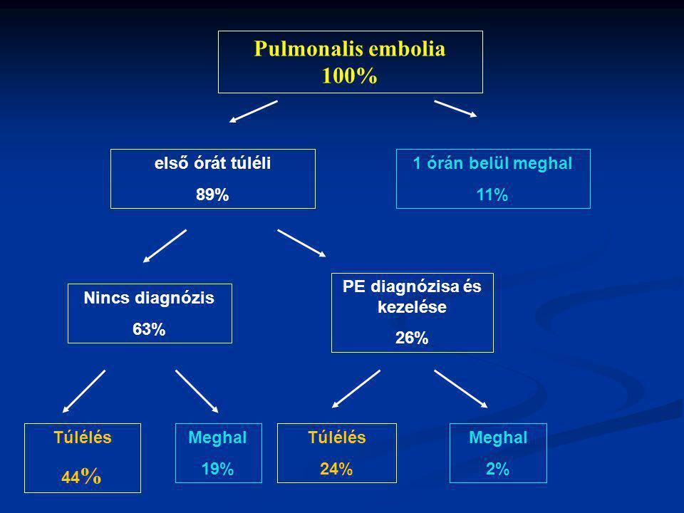 Pulmonalis embolia 100% 1 órán belül meghal 11% első órát túléli 89% Nincs diagnózis 63% PE diagnózisa és kezelése 26% Túlélés 44 % Meghal 19% Túlélés