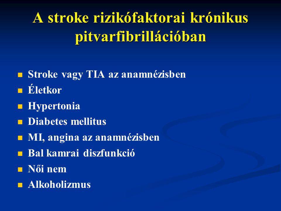 A stroke rizikófaktorai krónikus pitvarfibrillációban Stroke vagy TIA az anamnézisben Életkor Hypertonia Diabetes mellitus MI, angina az anamnézisben Bal kamrai diszfunkció Női nem Alkoholizmus