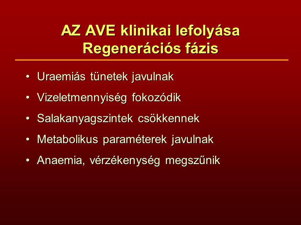 AZ AVE klinikai lefolyása Regenerációs fázis Uraemiás tünetek javulnakUraemiás tünetek javulnak Vizeletmennyiség fokozódikVizeletmennyiség fokozódik Salakanyagszintek csökkennekSalakanyagszintek csökkennek Metabolikus paraméterek javulnakMetabolikus paraméterek javulnak Anaemia, vérzékenység megszűnikAnaemia, vérzékenység megszűnik