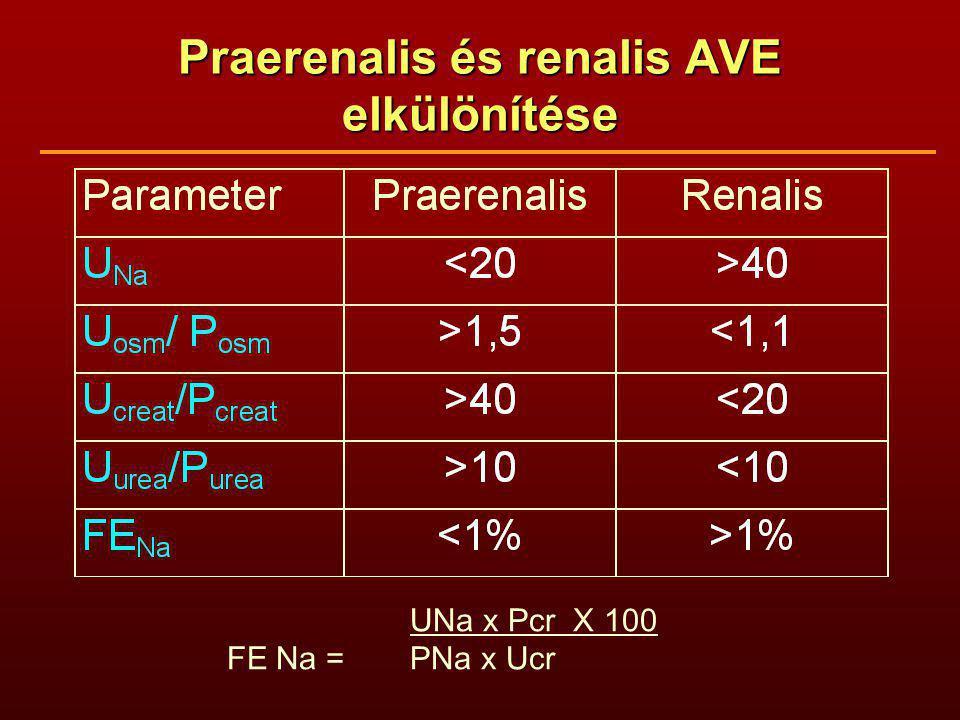 Praerenalis és renalis AVE elkülönítése UNa x Pcr X 100 FE Na = PNa x Ucr