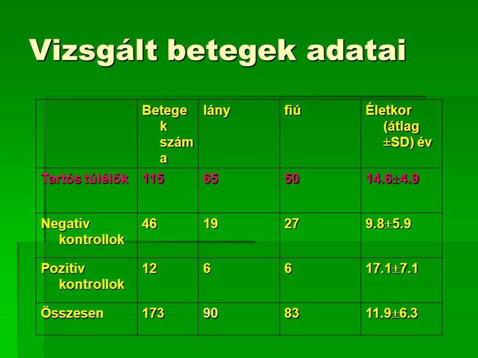 Vizsgált betegek adatai Betege k szám a lányfiú Életkor (átlag ±SD) év Tartós túlélők 115 6565656550 14.6  4.9 Negativ kontrollok 464646461927 9.8 