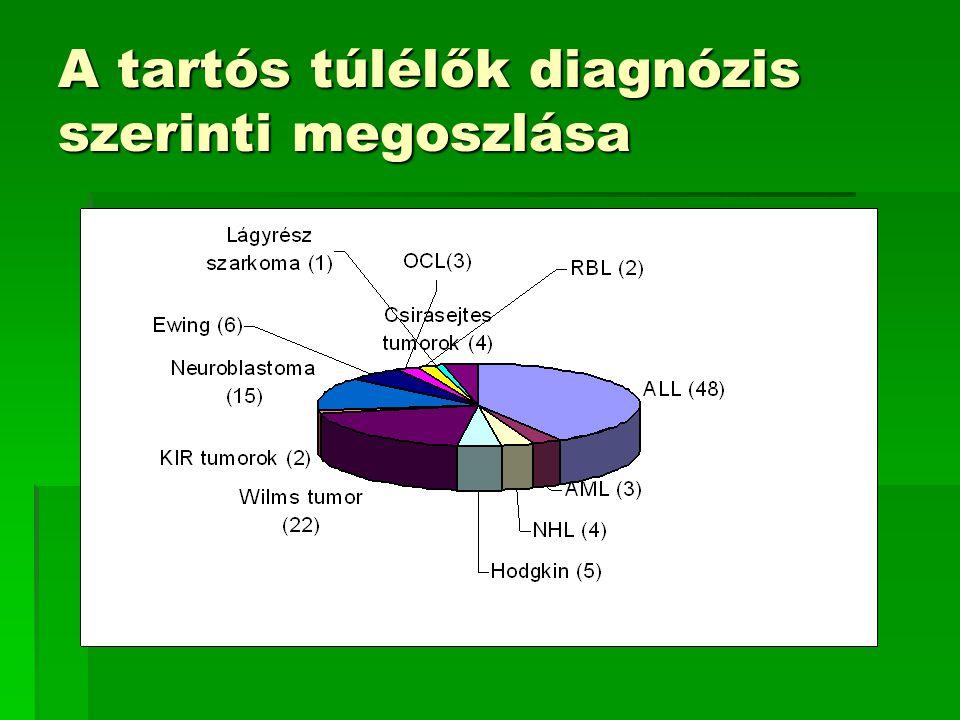 A tartós túlélők diagnózis szerinti megoszlása