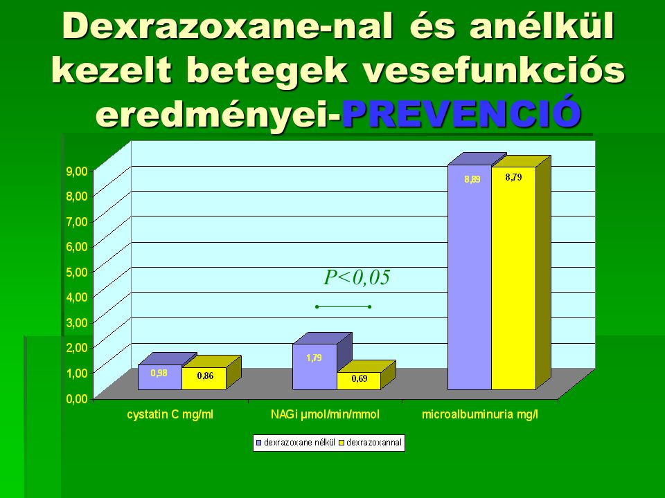 Dexrazoxane-nal és anélkül kezelt betegek vesefunkciós eredményei-PREVENCIÓ P<0,05