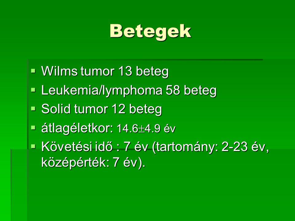 Betegek  Wilms tumor 13 beteg  Leukemia/lymphoma 58 beteg  Solid tumor 12 beteg  átlagéletkor: 14.6  4.9 év  Követési idő : 7 év (tartomány: 2-2