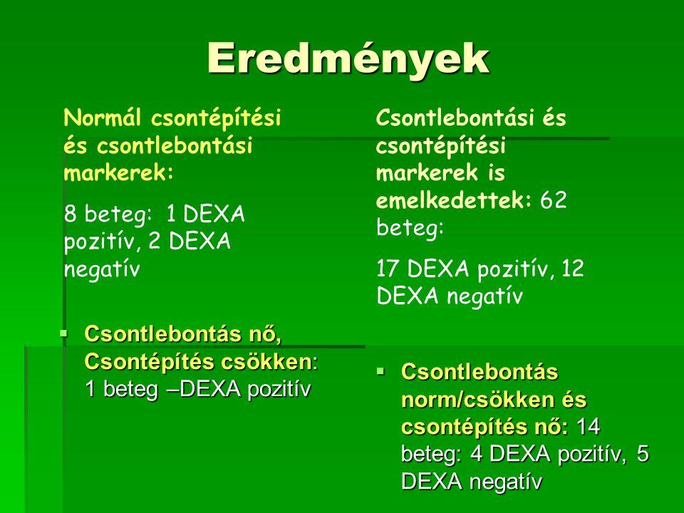 Eredmények  Csontlebontás nő, Csontépítés csökken: 1 beteg –DEXA pozitív  Csontlebontás norm/csökken és csontépítés nő: 14 beteg: 4 DEXA pozitív, 5