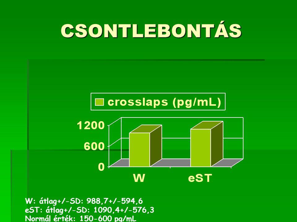 CSONTLEBONTÁS W: átlag+/-SD: 988,7+/-594,6 eST: átlag+/-SD: 1090,4+/-576,3 Normál érték: 150-600 pg/mL