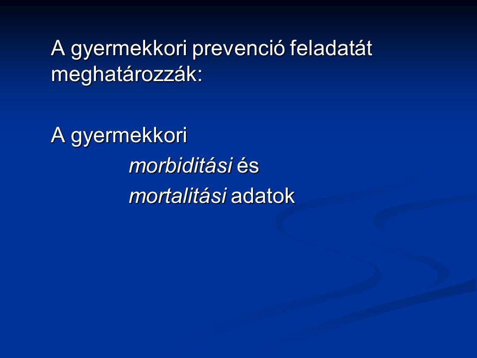 A mortalitást meghatározó fő betegségcsoportok Csecsemőmortalitás: Csecsemőmortalitás: Koraszülöttség Koraszülöttség Veleszületett rendellenességek Veleszületett rendellenességek Intrauterin / Újszülöttkori infekciók Intrauterin / Újszülöttkori infekciók Szülési sérülések (agyvérzés) Szülési sérülések (agyvérzés) SIDS SIDS Gyermekhalálozás Gyermekhalálozás Balesetek Balesetek Malignus betegségek Malignus betegségek