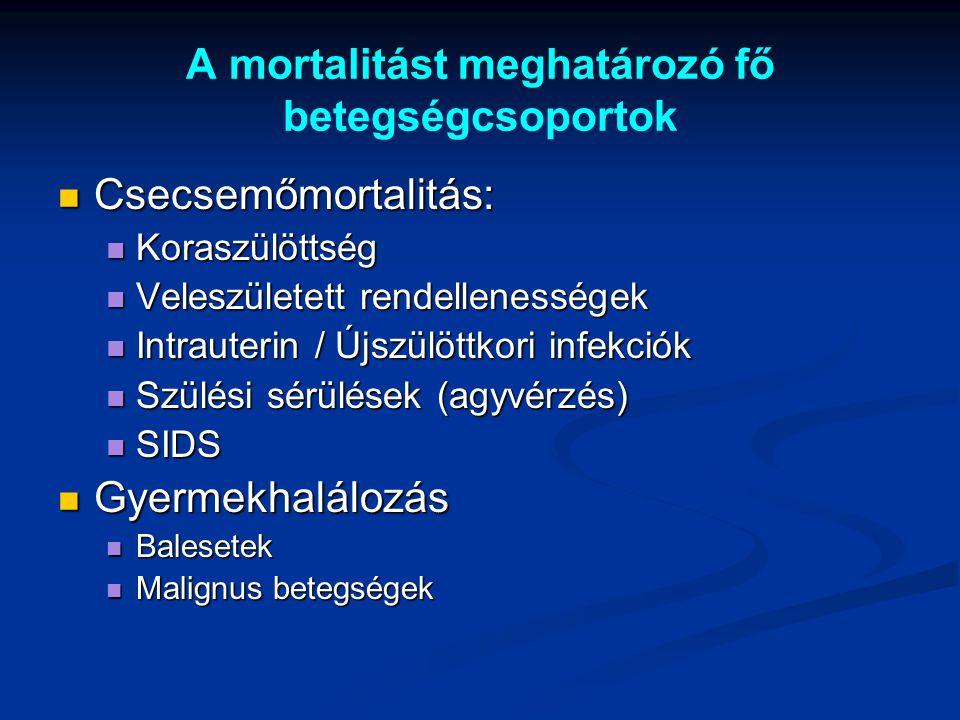 A mortalitást meghatározó fő betegségcsoportok Csecsemőmortalitás: Csecsemőmortalitás: Koraszülöttség Koraszülöttség Veleszületett rendellenességek Ve